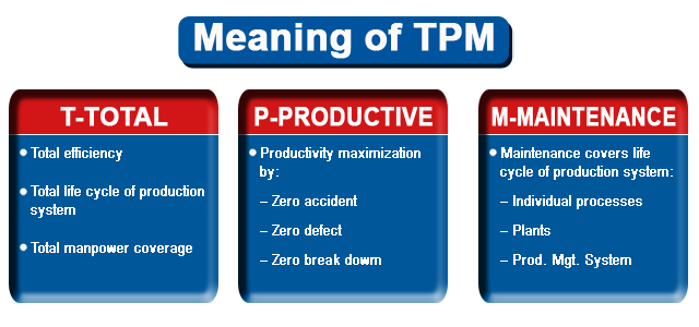 a study of total productive maintenance implementation Literature for total productive maintenance (tpm), twelve disciplines beginning   to demonstrate the validity of this study, it was tested by implementing it on.