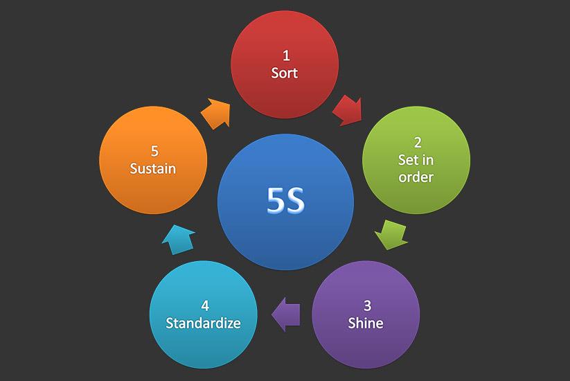 Understanding-The-5S-System