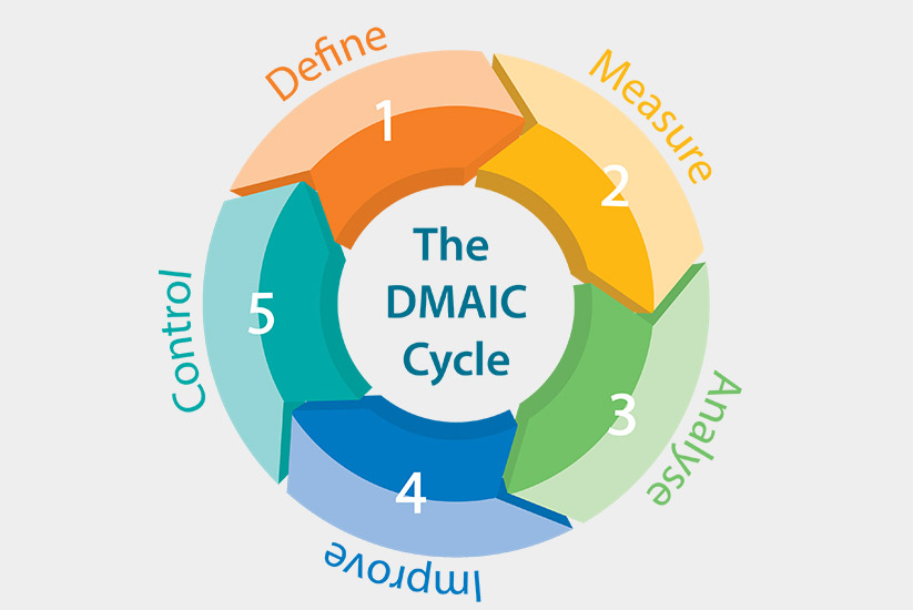 How-To-Use-The-DMAIC-Model-For-Problem-Solving