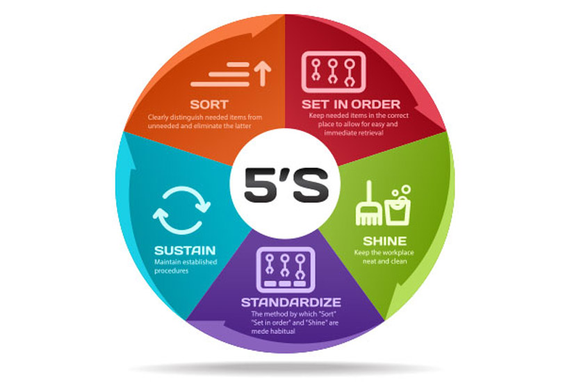 The-Principles-And-Benefits-Of-5S