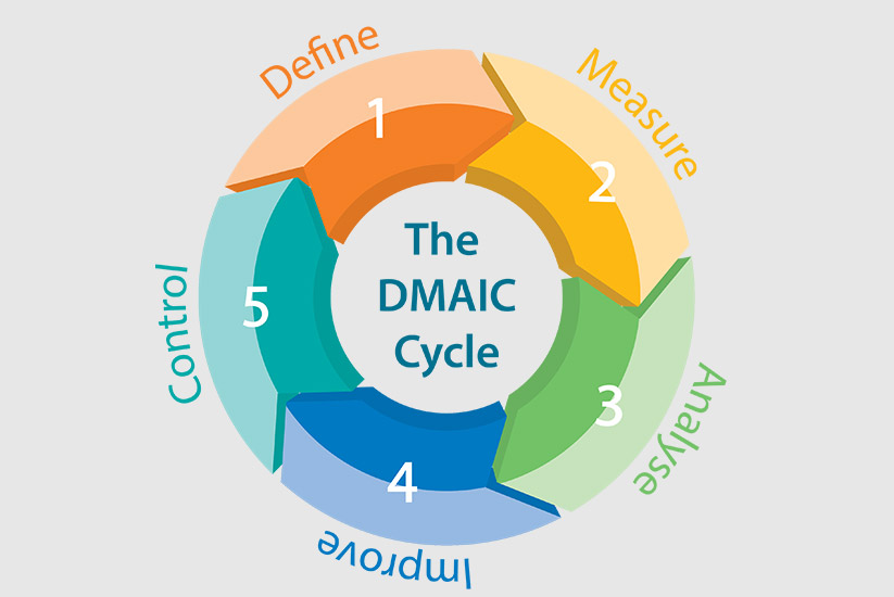 Importance Data Collection Six Sigma Dmaic Approach on lean six sigma quality model
