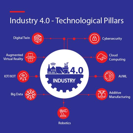 Industry 4.0 (2)