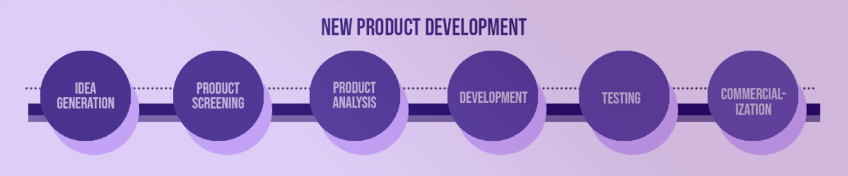 Banner Image New-Product-Development-1